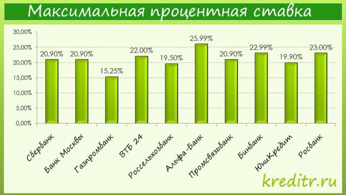 Узнай всё о 3 лучших потребительских кредитах Газпромбанка 2018 ?